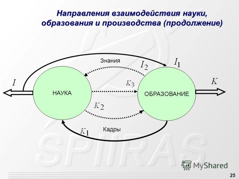 25 Направления взаимодействия науки, образования и производства (продолжение) ОБРАЗОВАНИЕ Кадры Знания НАУКА