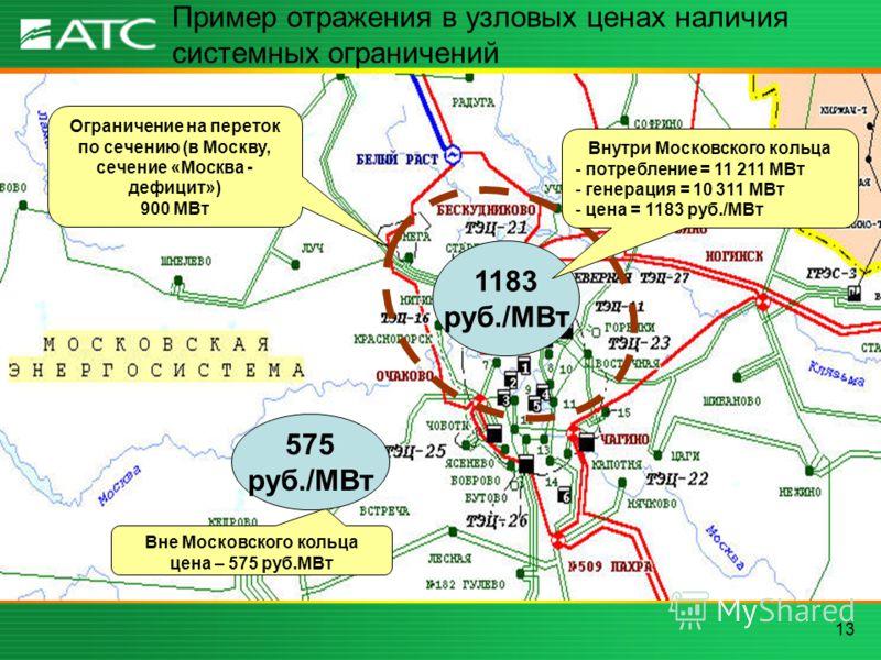 13 Ограничение на переток по сечению (в Москву, сечение «Москва - дефицит») 900 МВт Вне Московского кольца цена – 575 руб.МВт Пример отражения в узловых ценах наличия системных ограничений 575 руб./МВт 1183 руб./МВт Внутри Московского кольца - потреб