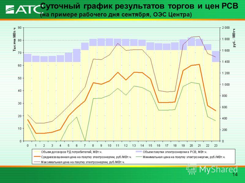 14 Суточный график результатов торгов и цен РСВ (на примере рабочего дня сентября, ОЭС Центра)