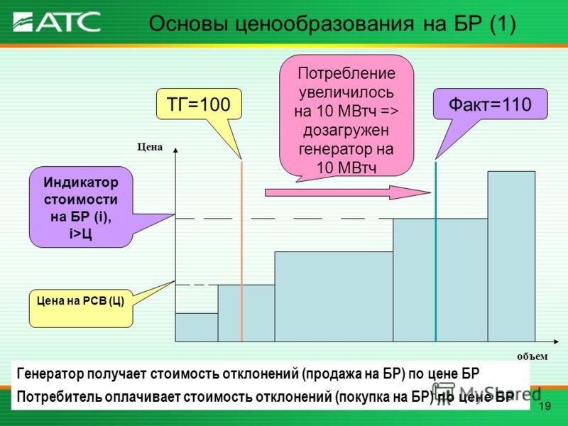 19 Основы ценообразования на БР (1) объем Цена ТГ=100 Цена на РСВ (Ц) Потребление увеличилось на 10 МВтч => дозагружен генератор на 10 МВтч Факт=110 Индикатор стоимости на БР (i), i>Ц Генератор получает стоимость отклонений (продажа на БР) по цене БР