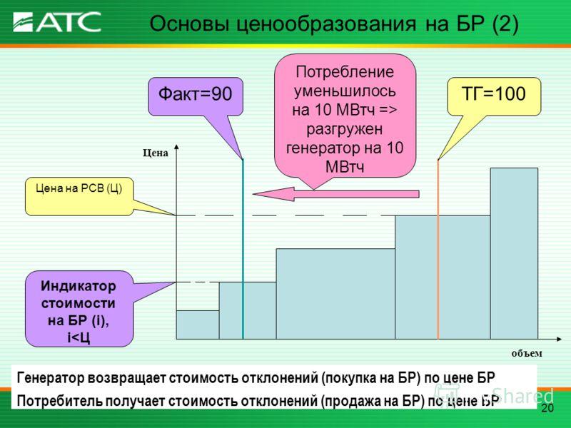 20 Основы ценообразования на БР (2) объем Цена Факт=90 Индикатор стоимости на БР (i), i разгружен генератор на 10 МВтч ТГ=100 Цена на РСВ (Ц) Генератор возвращает стоимость отклонений (покупка на БР) по цене БР Потребитель получает стоимость отклонен