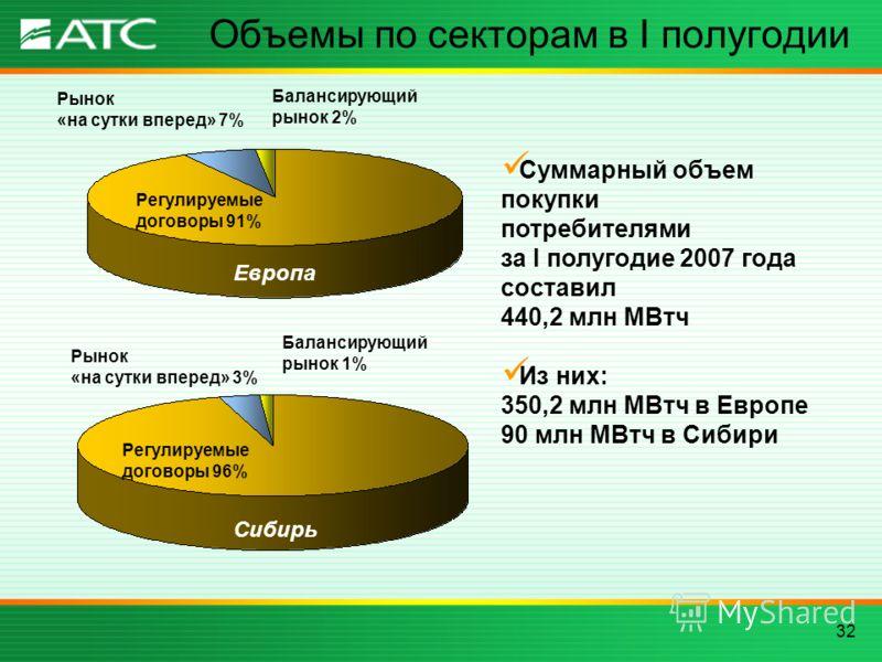 32 Объемы по секторам в I полугодии Регулируемые договоры 91% Рынок «на сутки вперед» 7% Балансирующий рынок 2% Регулируемые договоры 96% Рынок «на сутки вперед» 3% Балансирующий рынок 1% Суммарный объем покупки потребителями за I полугодие 2007 года