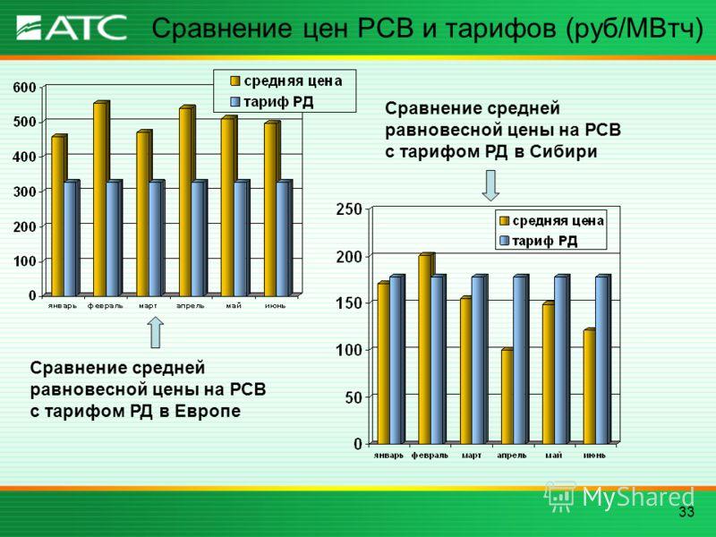 33 Сравнение цен РСВ и тарифов (руб/МВтч) Сравнение средней равновесной цены на РСВ с тарифом РД в Европе Сравнение средней равновесной цены на РСВ с тарифом РД в Сибири