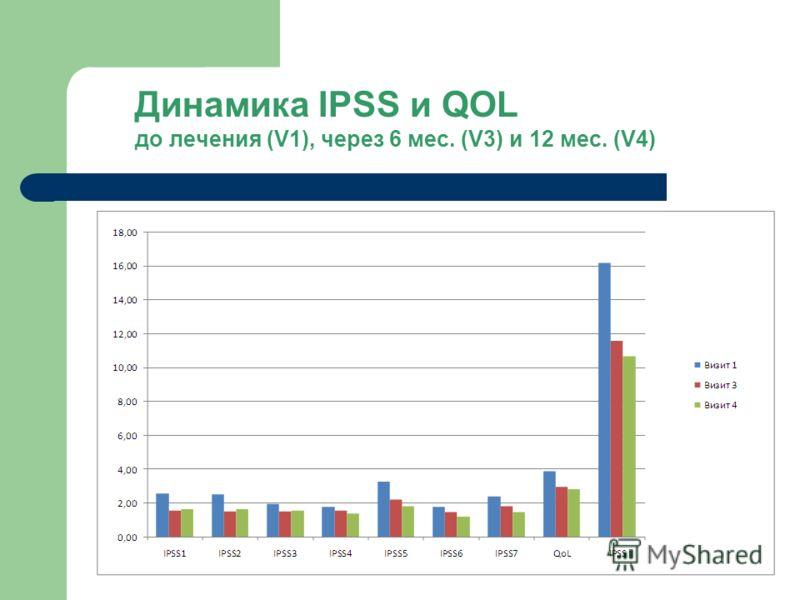 Динамика IPSS и QOL до лечения (V1), через 6 мес. (V3) и 12 мес. (V4)