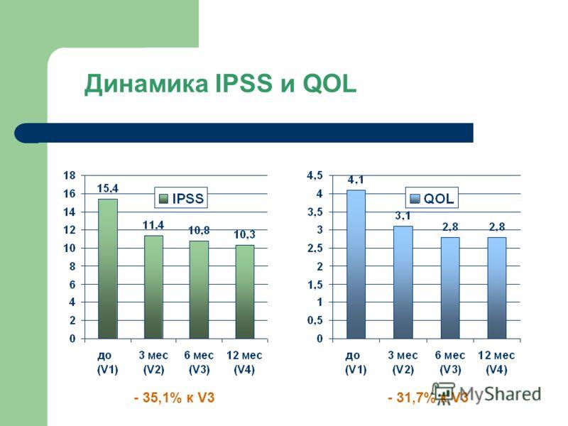 Динамика IPSS и QOL - 35,1% к V3- 31,7% к V3