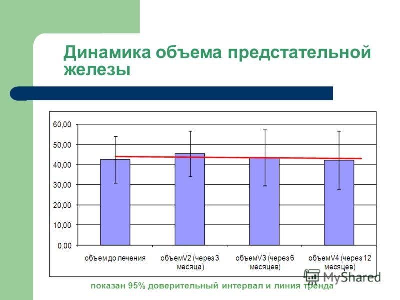 Динамика объема предстательной железы показан 95% доверительный интервал и линия тренда