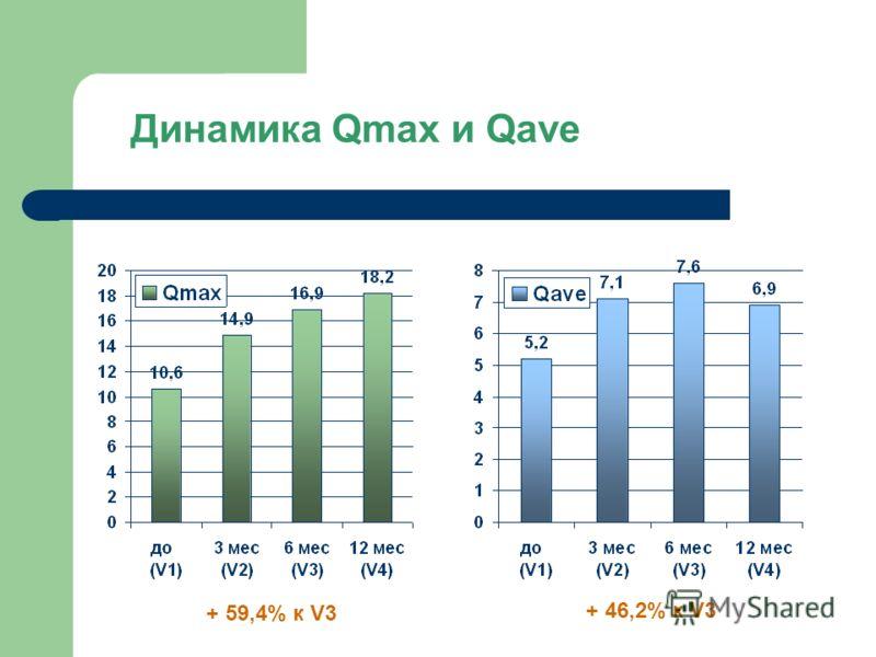 Динамика Qmax и Qave + 59,4% к V3 + 46,2% к V3