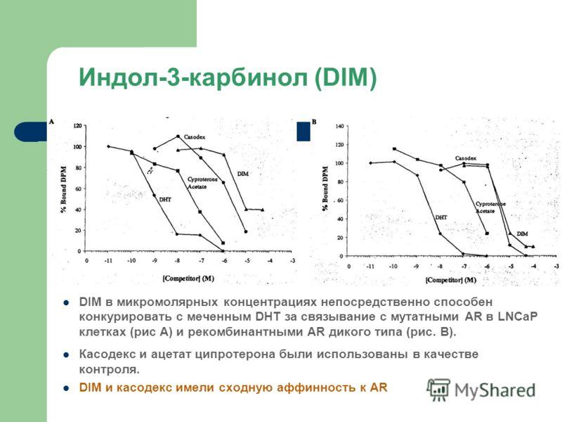 Индол-3-карбинол (DIM) DIM в микромолярных концентрациях непосредственно способен конкурировать с меченным DHT за связывание с мутатными AR в LNCaP клетках (рис А) и рекомбинантными AR дикого типа (рис. В). Касодекс и ацетат ципротерона были использо