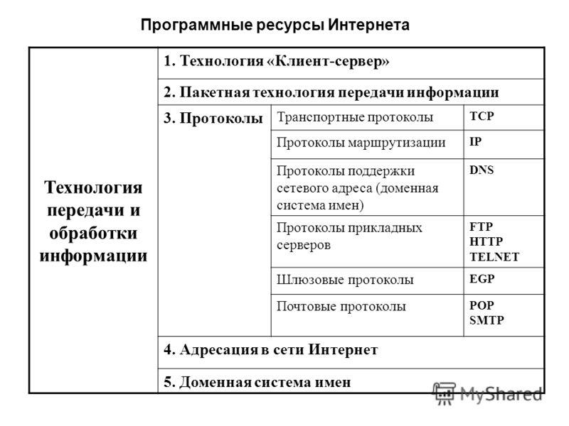 Программные ресурсы Интернета Технология передачи и обработки информации 1. Технология «Клиент-сервер» 2. Пакетная технология передачи информации 3. Протоколы Транспортные протоколы ТСР Протоколы маршрутизации IP Протоколы поддержки сетевого адреса (