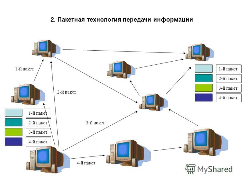 2. Пакетная технология передачи информации 1-й пакет 2-й пакет 3-й пакет 4-й пакет 1-й пакет 2-й пакет 3-й пакет 4-й пакет 1-й пакет 2-й пакет 3-й пакет 4-й пакет
