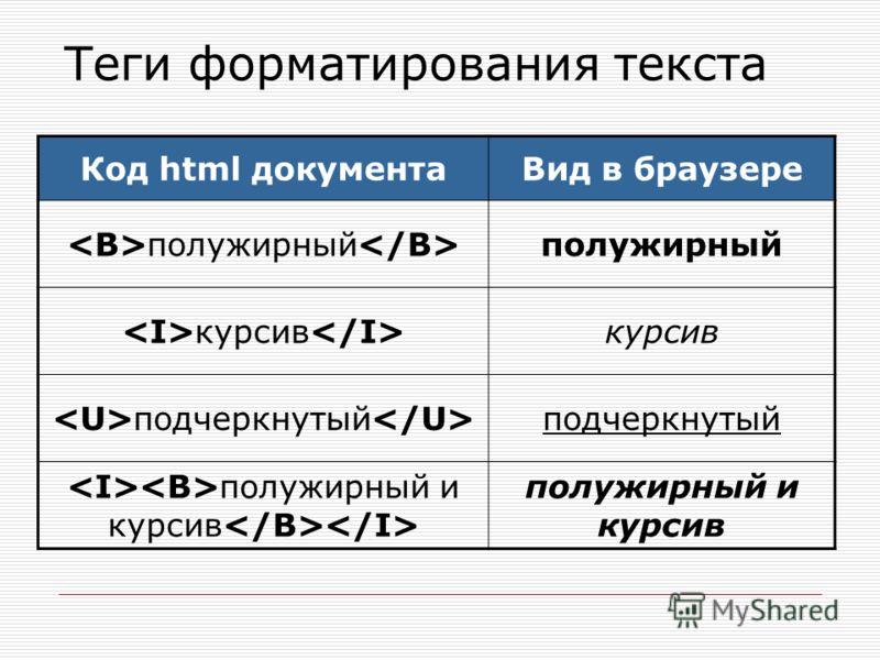 Теги форматирования текста Код html документаВид в браузере полужирный курсив подчеркнутый полужирный и курсив