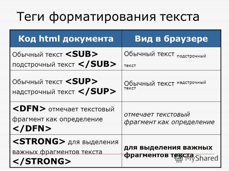 Код html документаВид в браузере Обычный текст подстрочный текст Обычный текст надстрочный текст отмечает текстовый фрагмент как определение для выделения важных фрагментов текста Теги форматирования текста