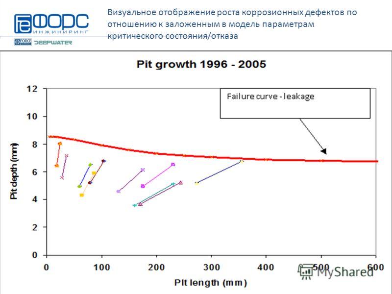 Визуальное отображение роста коррозионных дефектов по отношению к заложенным в модель параметрам критического состояния/отказа