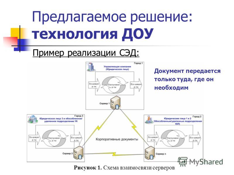 Предлагаемое решение: технология ДОУ Пример реализации СЭД: Рисунок 1. Схема взаимосвязи серверов Документ передается только туда, где он необходим