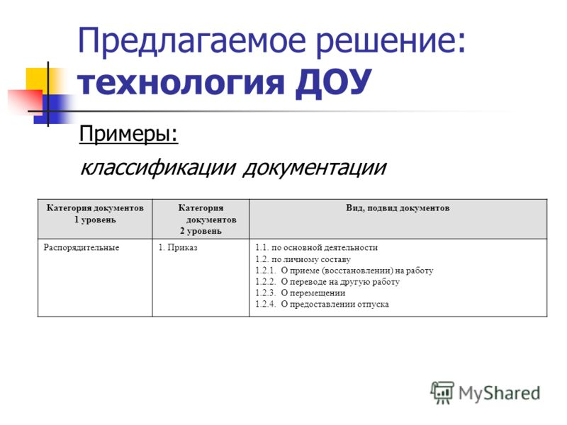 Предлагаемое решение: технология ДОУ Примеры: Категория документов 1 уровень Категория документов 2 уровень Вид, подвид документов Распорядительные1. Приказ1.1. по основной деятельности 1.2. по личному составу 1.2.1. О приеме (восстановлении) на рабо
