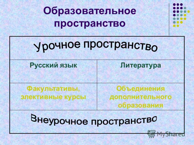 Образовательное пространство Русский языкЛитература Факультативы, элективные курсы Объединения дополнительного образования