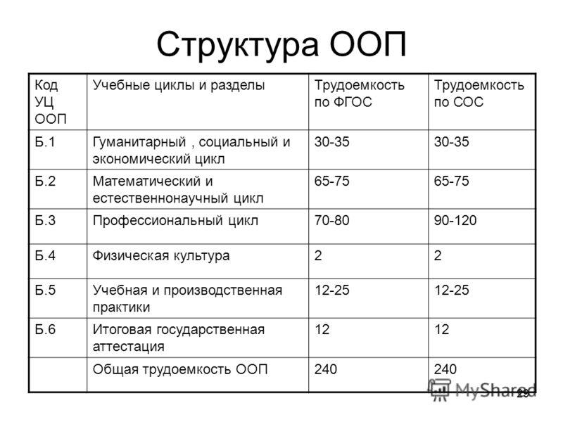 29 Структура ООП Код УЦ ООП Учебные циклы и разделыТрудоемкость по ФГОС Трудоемкость по СОС Б.1Гуманитарный, социальный и экономический цикл 30-35 Б.2Математический и естественнонаучный цикл 65-75 Б.3Профессиональный цикл70-8090-120 Б.4Физическая кул