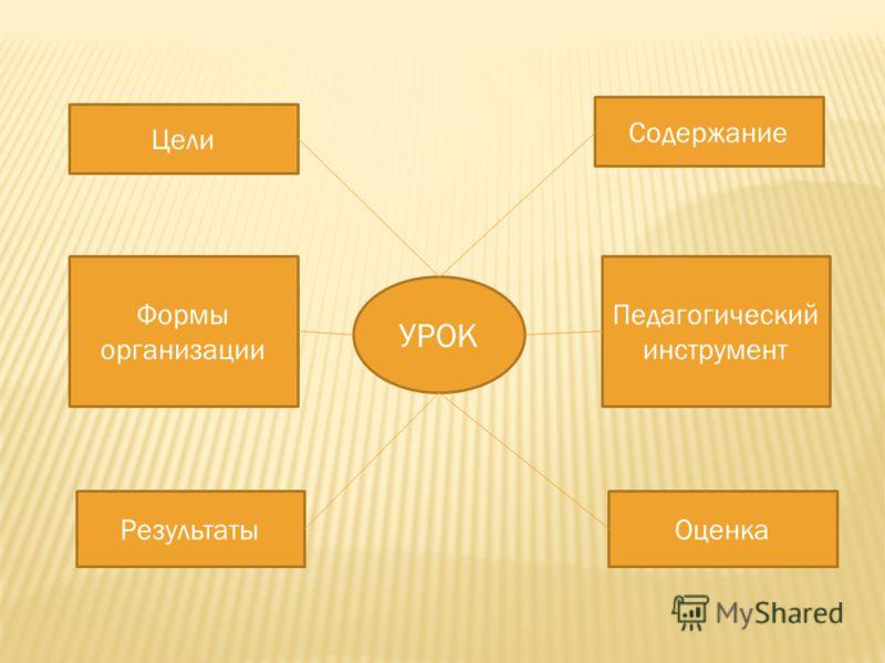 УРОК Цели Формы организации Результаты Содержание Педагогический инструмент Оценка