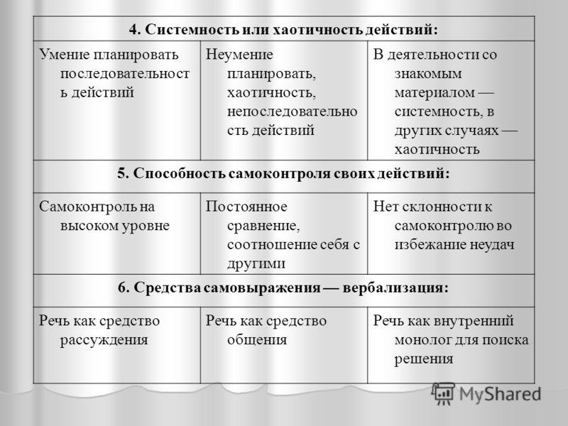 4. Системность или хаотичность действий: Умение планировать последовательност ь действий Неумение планировать, хаотичность, непоследовательно сть действий В деятельности со знакомым материалом системность, в других случаях хаотичность 5. Способность