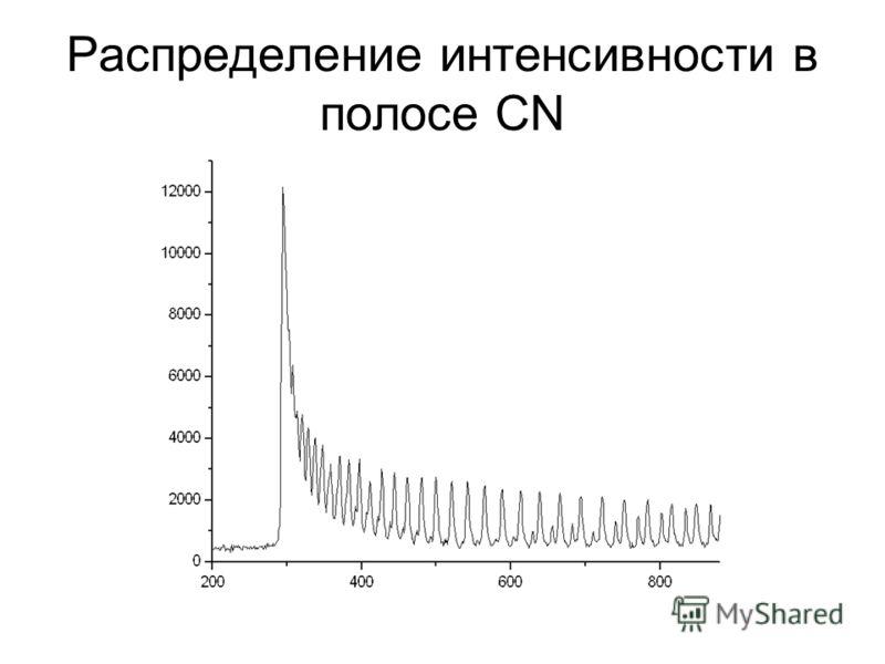 Распределение интенсивности в полосе CN