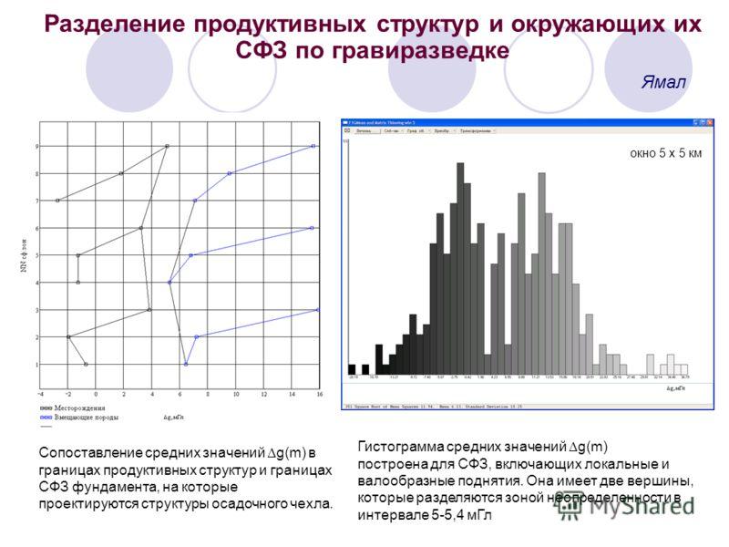 Разделение продуктивных структур и окружающих их СФЗ по гравиразведке Ямал Сопоставление средних значений g(m) в границах продуктивных структур и границах СФЗ фундамента, на которые проектируются структуры осадочного чехла. Гистограмма средних значен