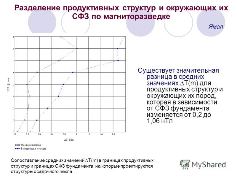 Разделение продуктивных структур и окружающих их СФЗ по магниторазведке Существует значительная разница в средних значениях T(m) для продуктивных структур и окружающих их пород, которая в зависимости от СФЗ фундамента изменяется от 0,2 до 1,06 нТл Ям