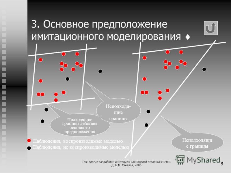 Технология разработки имитационных моделей аграрных систем (с) Н.М. Светлов, 2006 8 3. Основное предположение имитационного моделирования Наблюдения, воспроизводимые моделью Наблюдения, не воспроизводимые моделью Подходящие границы действия основного