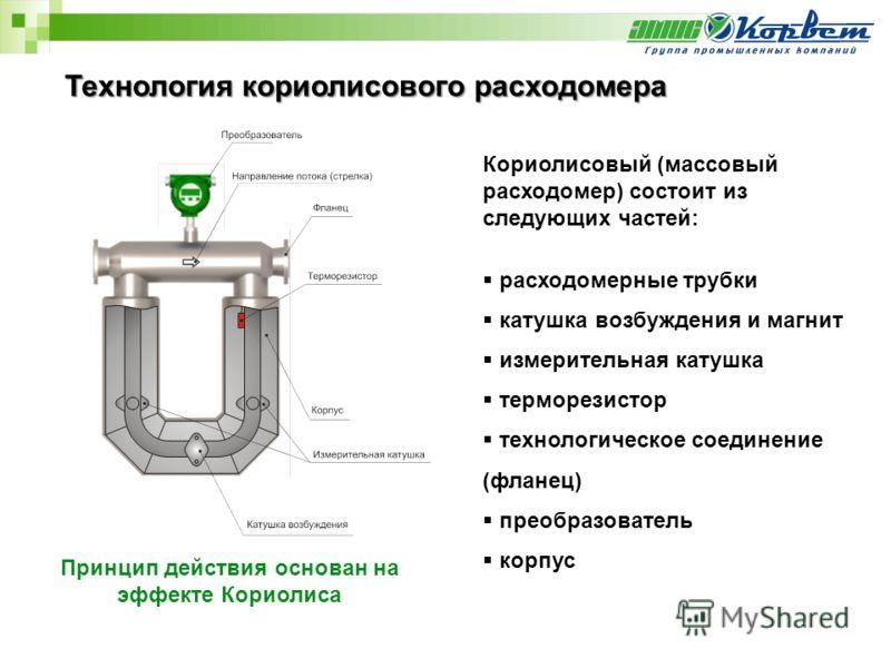 Технология кориолисового расходомера Принцип действия основан на эффекте Кориолиса Кориолисовый (массовый расходомер) состоит из следующих частей: расходомерные трубки катушка возбуждения и магнит измерительная катушка терморезистор технологическое с
