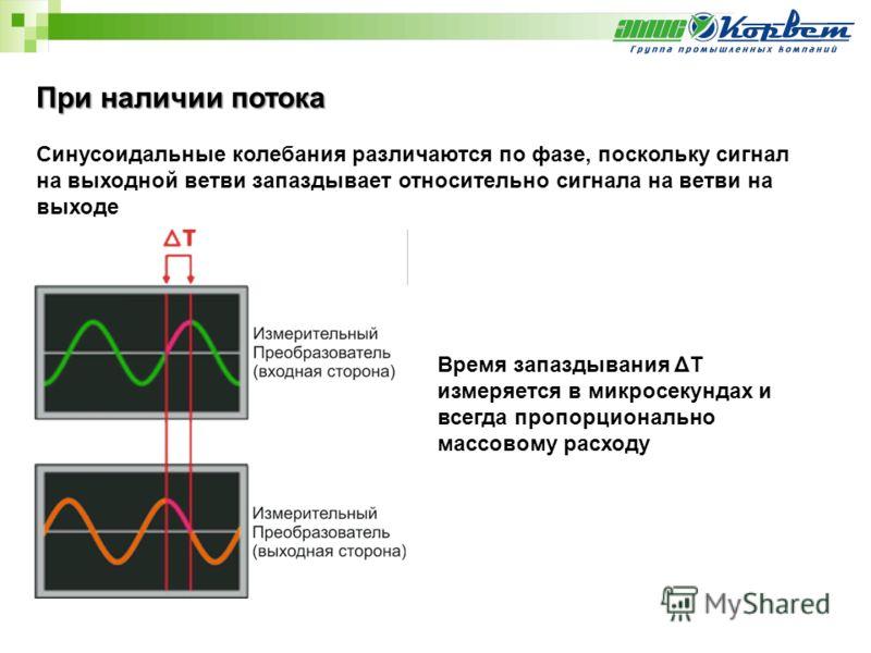 При наличии потока Синусоидальные колебания различаются по фазе, поскольку сигнал на выходной ветви запаздывает относительно сигнала на ветви на выходе Время запаздывания ΔТ измеряется в микросекундах и всегда пропорционально массовому расходу