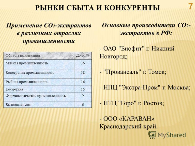 РЫНКИ СБЫТА И КОНКУРЕНТЫ 7 Основные производители СО 2 - экстрактов в РФ: - ОАО