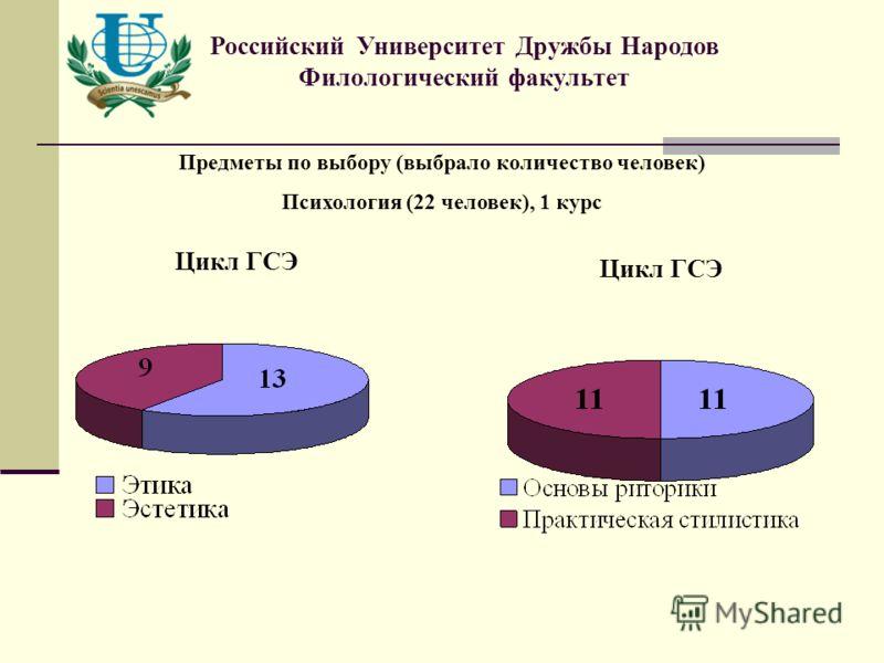 Цикл ГСЭ Предметы по выбору (выбрало количество человек) Психология (22 человек), 1 курс