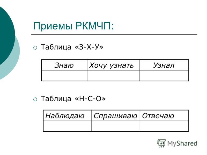 Приемы РКМЧП: Таблица «З-Х-У» Таблица «Н-С-О» ЗнаюХочу узнатьУзнал НаблюдаюСпрашиваюОтвечаю