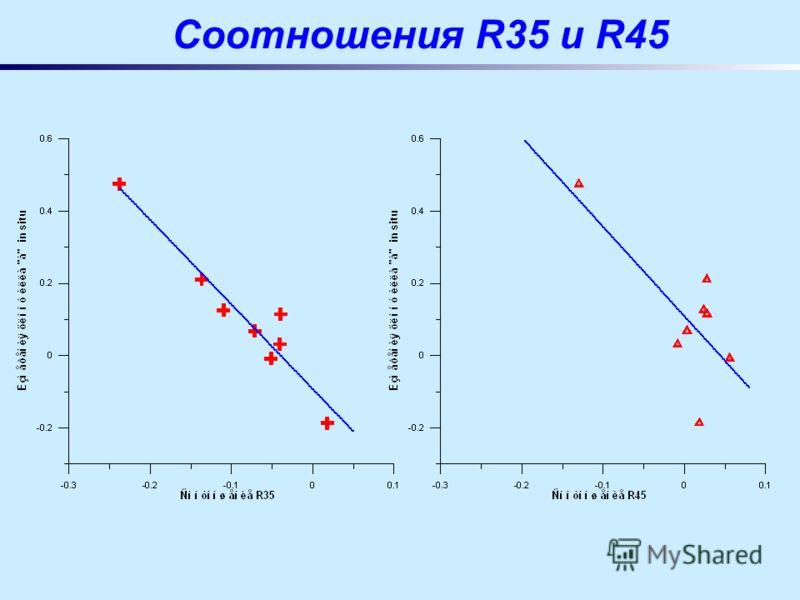 Соотношения R35 и R45