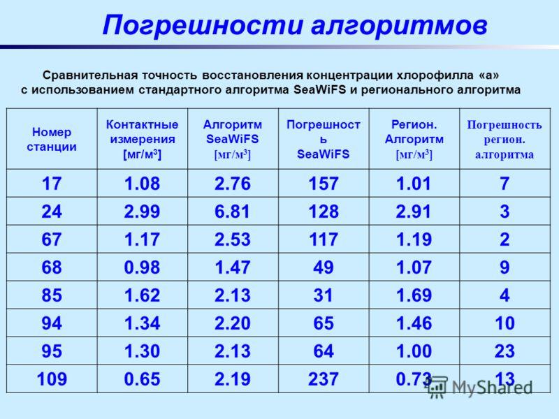 Погрешности алгоритмов Сравнительная точность восстановления концентрации хлорофилла «а» с использованием стандартного алгоритма SeaWiFS и регионального алгоритма Номер станции Контактные измерения [мг/м 3 ] Алгоритм SeaWiFS [мг/м 3 ] Погрешност ь Se