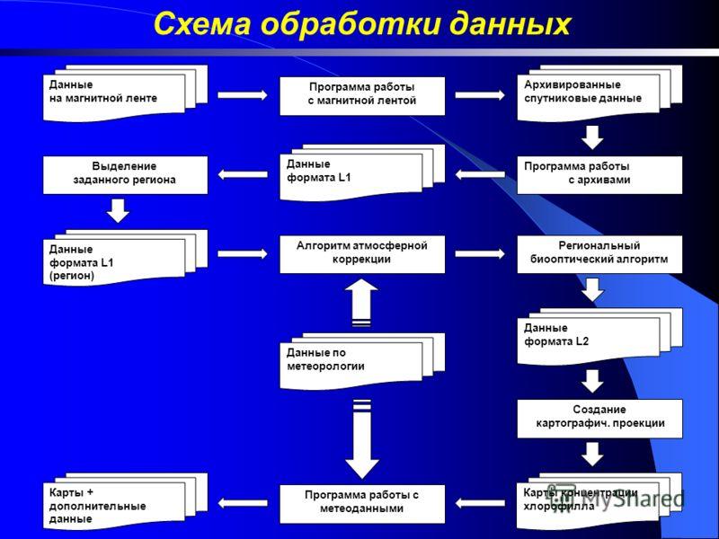 Схема обработки данных Выделение заданного региона Программа работы с архивами Программа работы с магнитной лентой Алгоритм атмосферной коррекции Создание картографич. проекции Региональный биооптический алгоритм Данные на магнитной ленте Данные форм