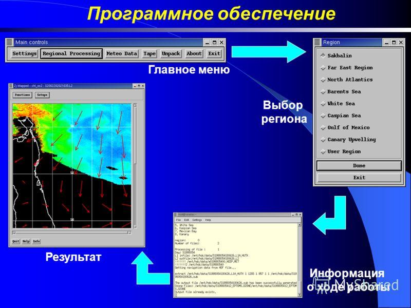 Программное обеспечение Главное меню Выбор региона Информация о ходе работы Результат