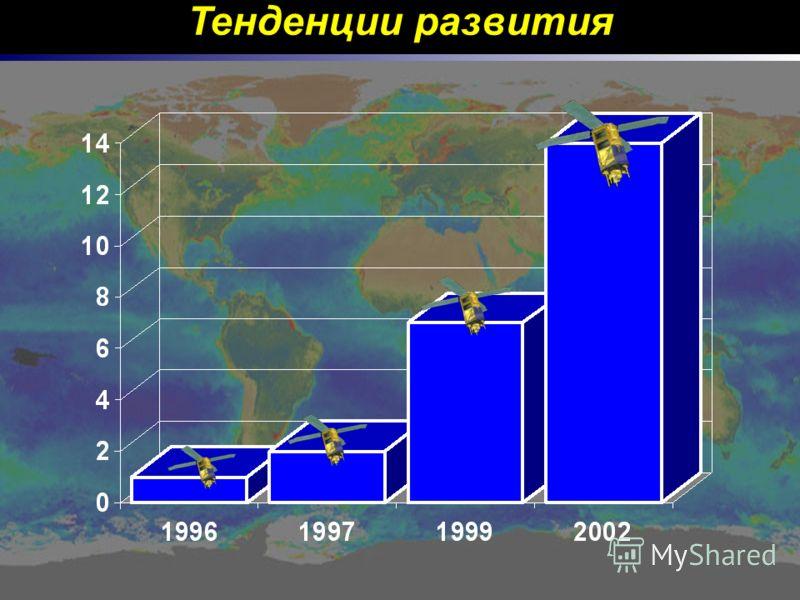 Тенденции развития