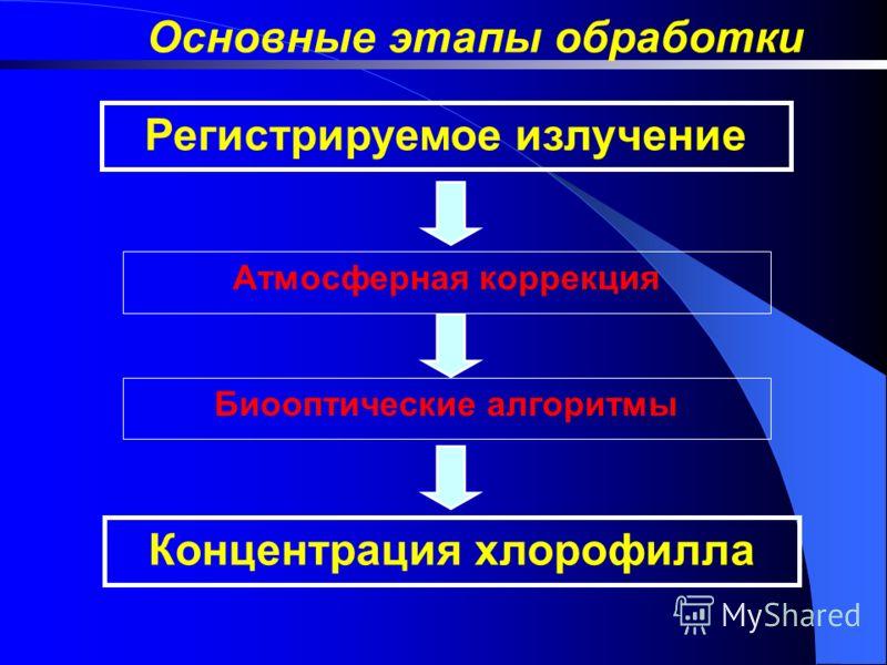 Концентрация хлорофилла Регистрируемое излучение Атмосферная коррекция Биооптические алгоритмы Основные этапы обработки