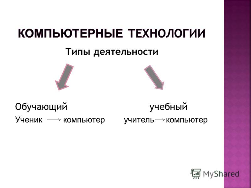 Типы деятельности Обучающий учебный Ученик компьютер учитель компьютер