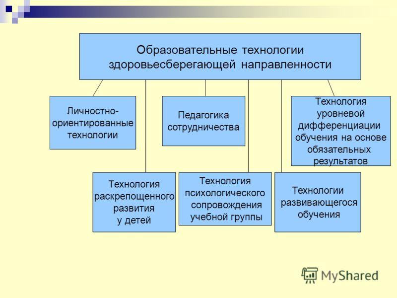 Образовательные технологии здоровьесберегающей направленности Личностно- ориентированные технологии Педагогика сотрудничества Технология раскрепощенного развития у детей Технологии развивающегося обучения Технология уровневой дифференциации обучения