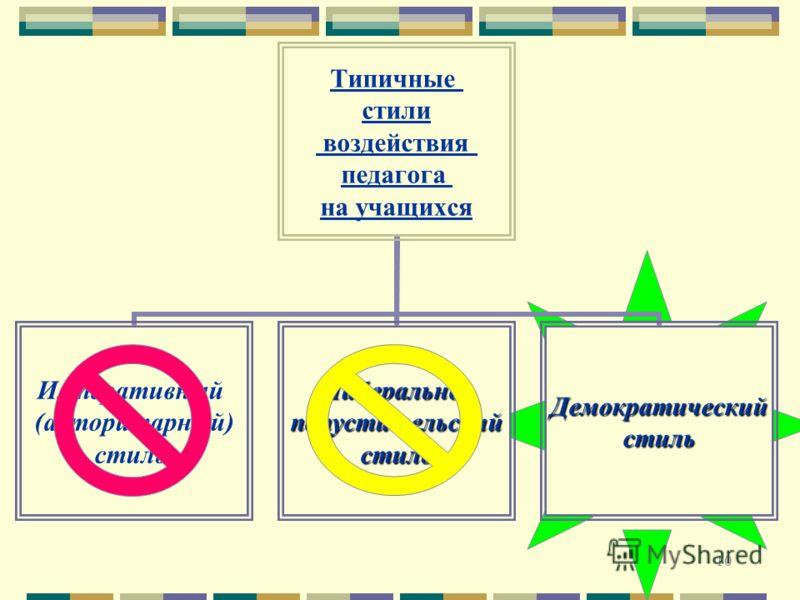 10 Типичные стили воздействия педагога на учащихся Императивный (авторитарный) стильЛиберально-попустительскийстиль Демократический стиль
