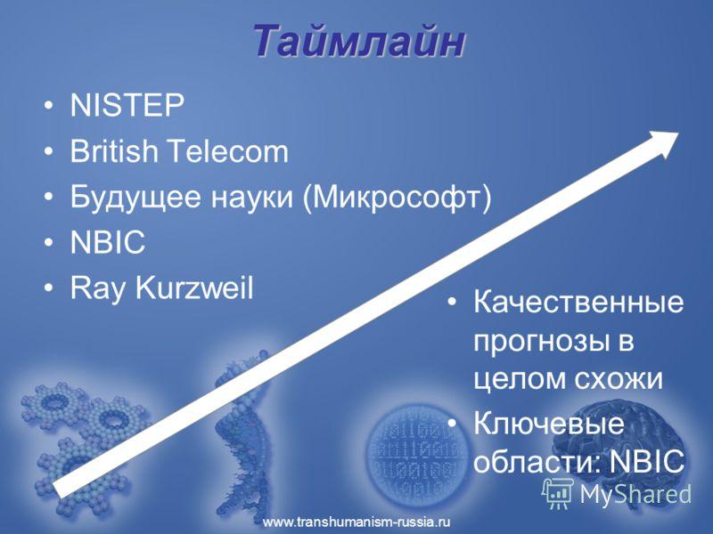www.transhumanism-russia.ru Таймлайн NISTEP British Telecom Будущее науки (Микрософт) NBIC Ray Kurzweil Качественные прогнозы в целом схожи Ключевые области: NBIC