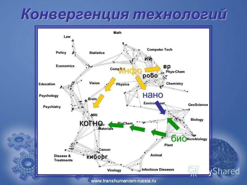 www.transhumanism-russia.ru Конвергенция технологий инфо когно био нано робо ии вр киборг