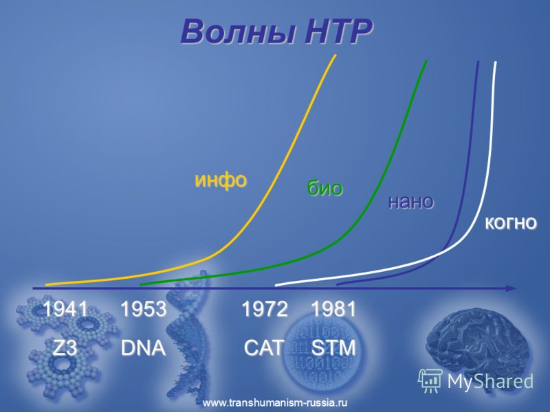 www.transhumanism-russia.ru Волны НТР 19411953 инфо био нано 1972 Z3DNA 1981 STM когно CAT