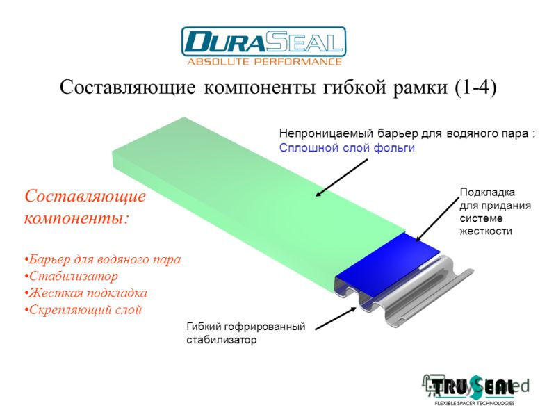 Составляющие компоненты гибкой рамки (1-4) Подкладка для придания системе жесткости Гибкий гофрированный стабилизатор Непроницаемый барьер для водяного пара : Сплошной слой фольги Составляющие компоненты: Барьер для водяного пара Стабилизатор Жесткая