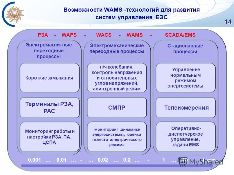 РЗА - WAPS - WACS - WAMS - SCADA/EMS Электромагнитные переходные процессы Электромеханические переходные процессы Стационарные процессы 14 Возможности WAMS -технологий для развития систем управления ЕЭС Мониторинг работы и настройки РЗА, ПА, ЦСПА мон