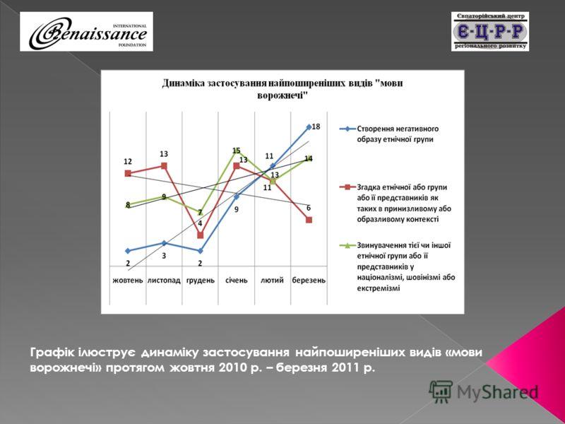 Графік ілюструє динаміку застосування найпоширеніших видів «мови ворожнечі» протягом жовтня 2010 р. – березня 2011 р.