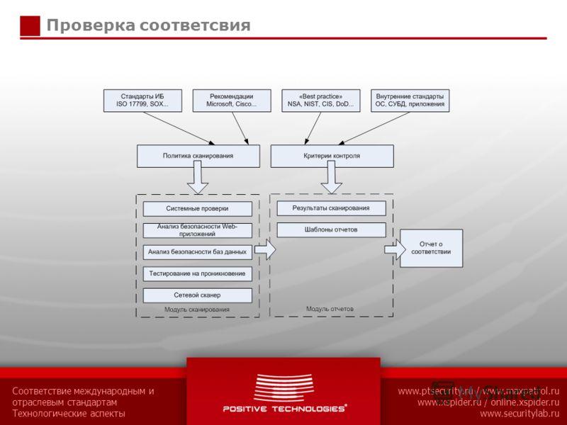 Соответствие международным и отраслевым стандартам Технологические аспекты www.ptsecurity.ru / www.maxpatrol.ru www.xspider.ru / online.xspider.ru www.securitylab.ru Проверка соответсвия