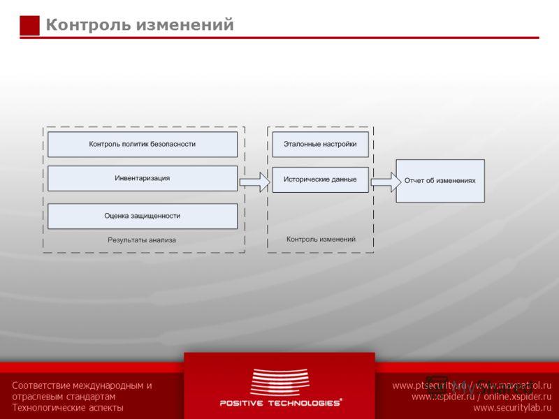 Соответствие международным и отраслевым стандартам Технологические аспекты www.ptsecurity.ru / www.maxpatrol.ru www.xspider.ru / online.xspider.ru www.securitylab.ru Контроль изменений