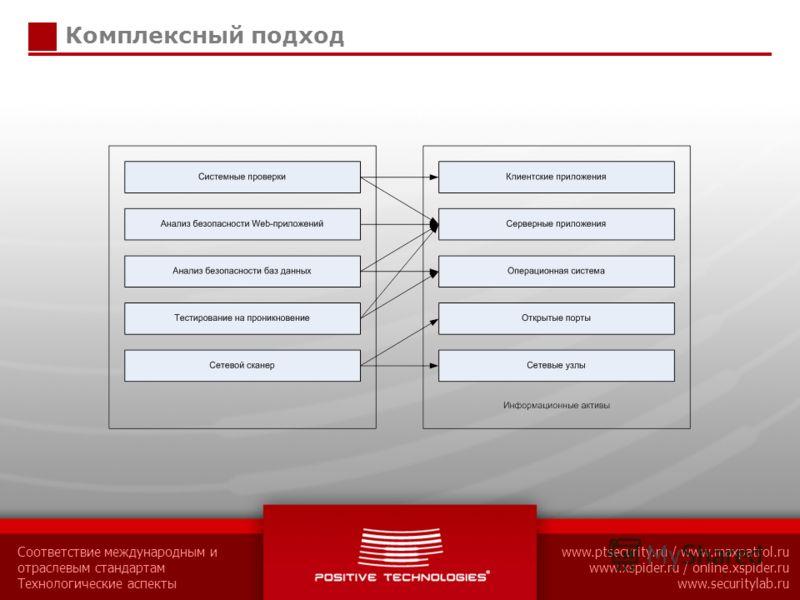 Соответствие международным и отраслевым стандартам Технологические аспекты www.ptsecurity.ru / www.maxpatrol.ru www.xspider.ru / online.xspider.ru www.securitylab.ru Комплексный подход